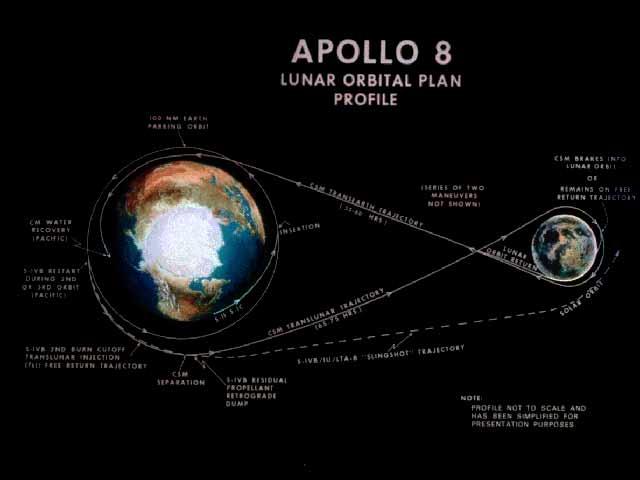 アポロ8号フライトプラン