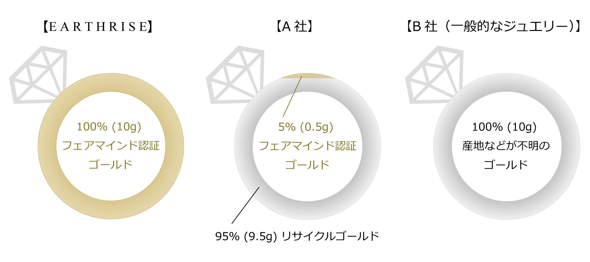 フェアマインド(フェアトレード)ゴールドの使用率